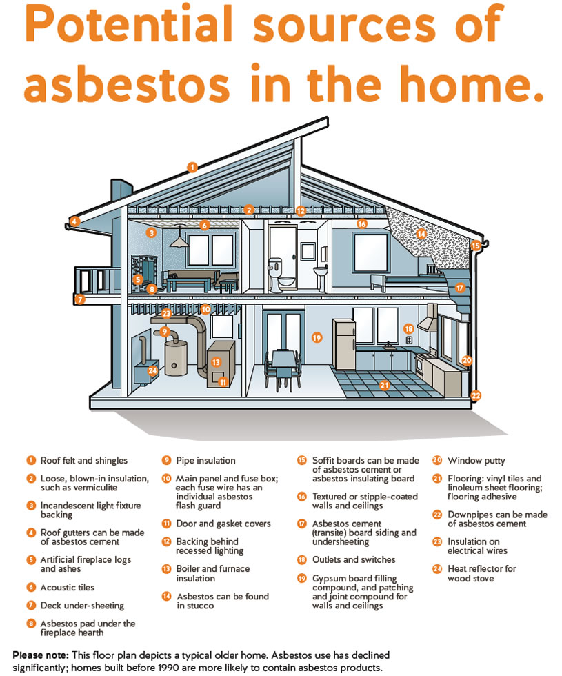 Asbestos in the home | All Areas Demolition Excavation | Mid-North ...